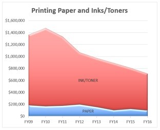 Printing Paper and Inks