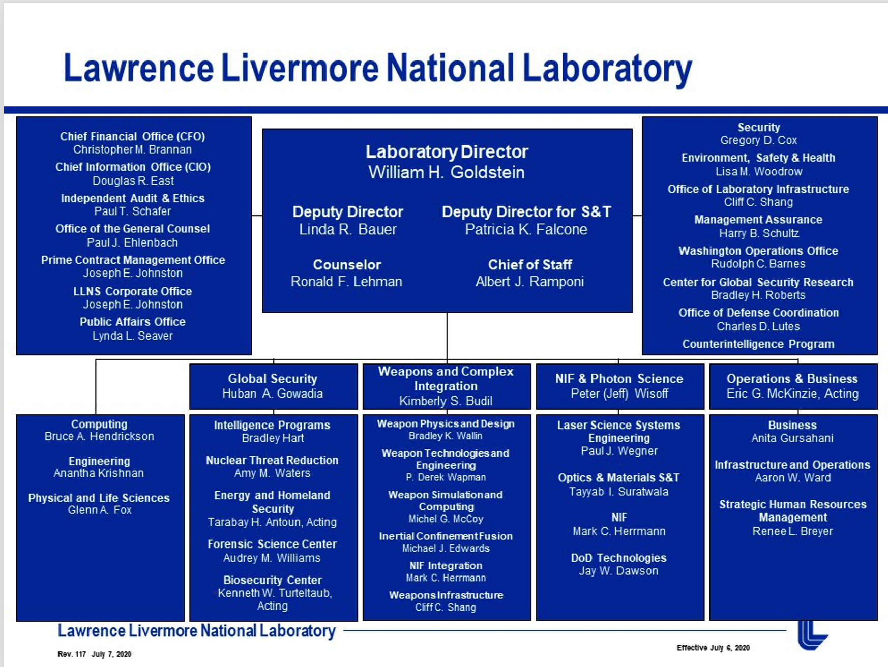 Organization Lawrence Livermore National Laboratory