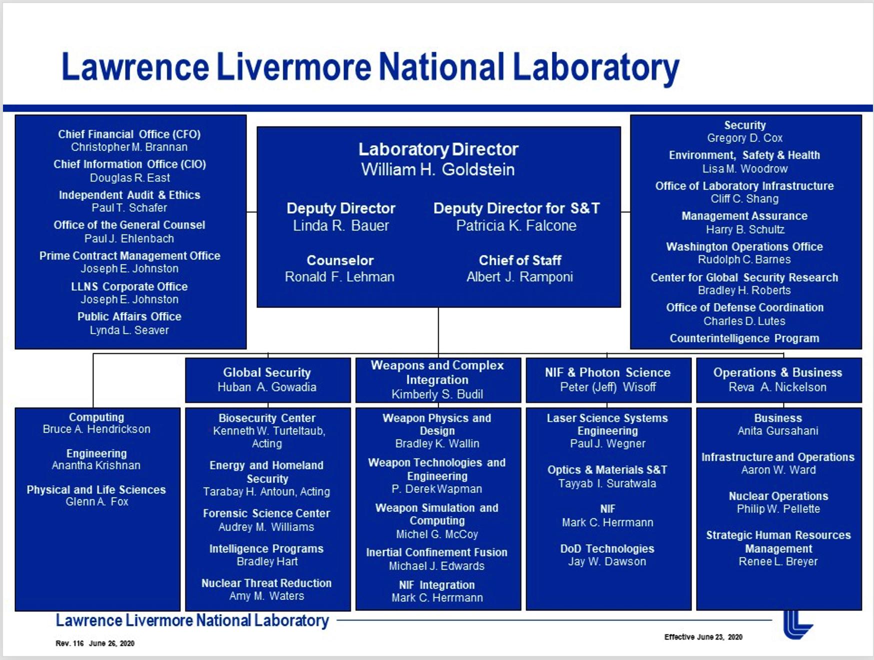 LLNL organizational chart