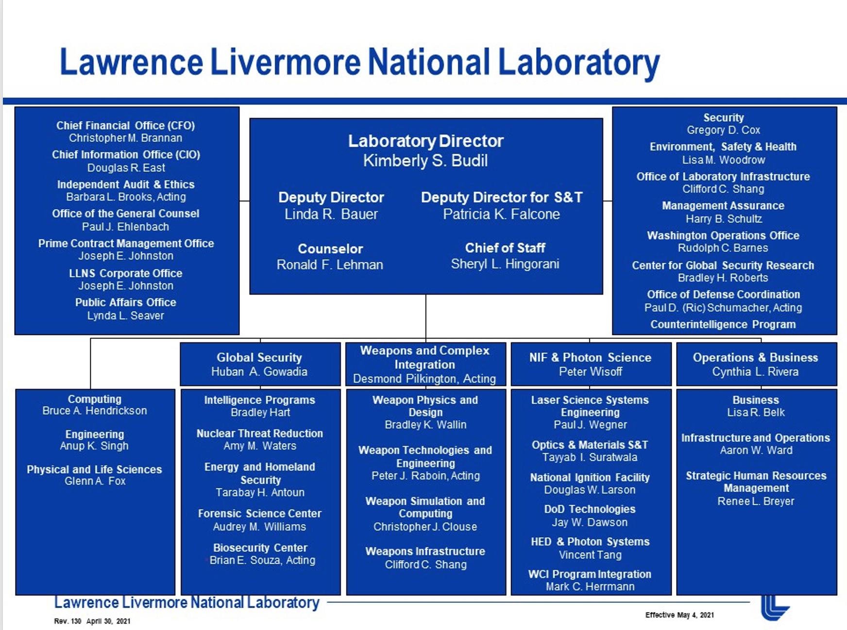 LLNL org chart