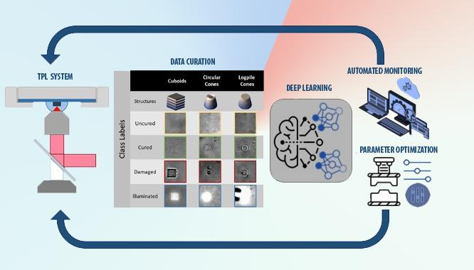Machine learning model may perfect 3D nanoprinting