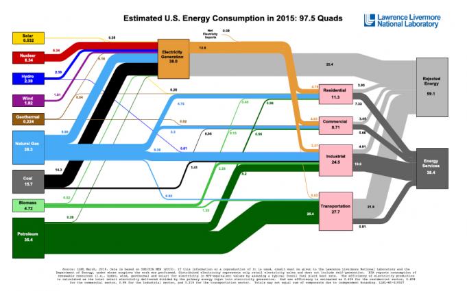 2015 Energy Flow Chart