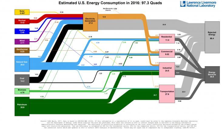 U.S. Energy Chart 2016