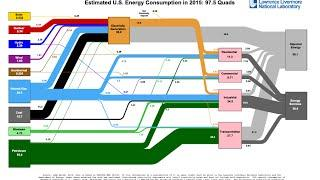 How to read an LLNL energy flow chart (Sankey diagram)